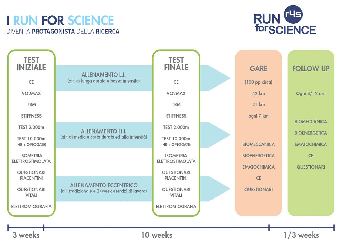 I RUN FOR SCIENCE - Diventa protagonista della ricerca